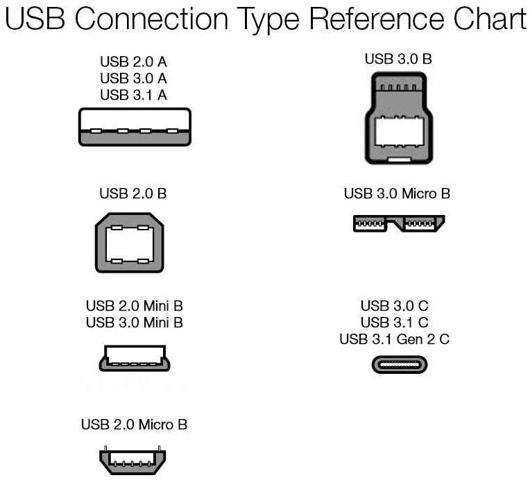 usb-connection-type-reference-chart.jpg